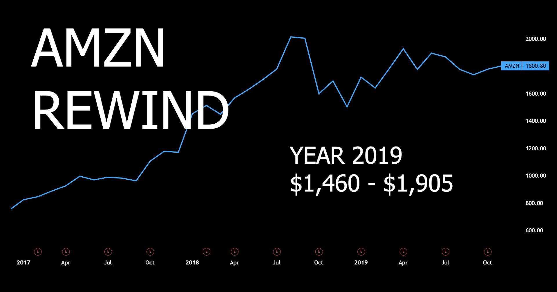 AMZN Rewind - 2019 Monthly Candlestick Chart, Volume ...